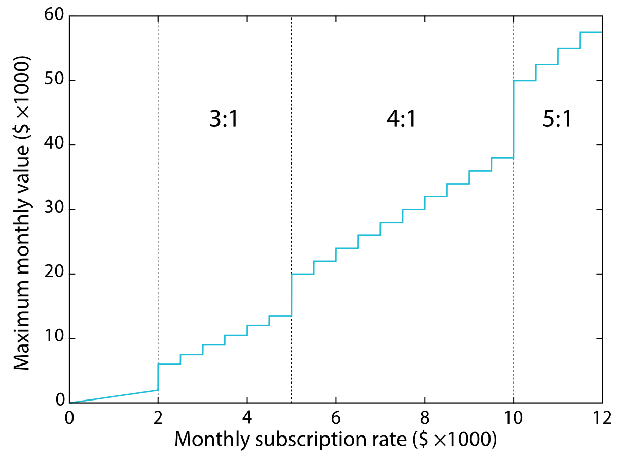 Plot of monthly value vs. cost for industrial subscriptions